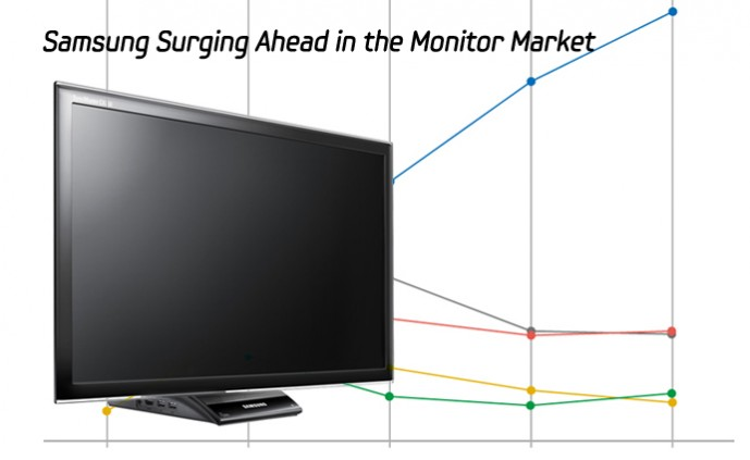 Samsung Surging Ahead in the Monitor Market_m