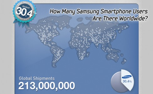 How Many Samsung Smartphone Users Are There Worldwide-MAIN
