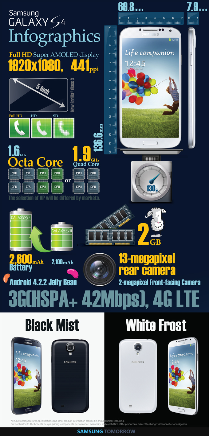 galaxy s 4 infographic