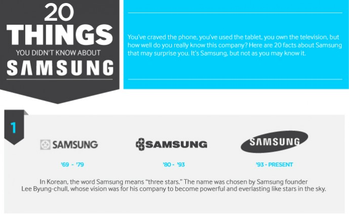 20 things you didn't know about samsung