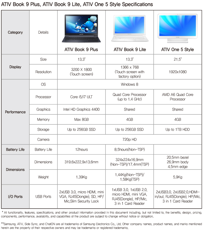 ATIV Book 9 Plus, ATIV Book 9 Lite, ATIV One 5 Style Specifications