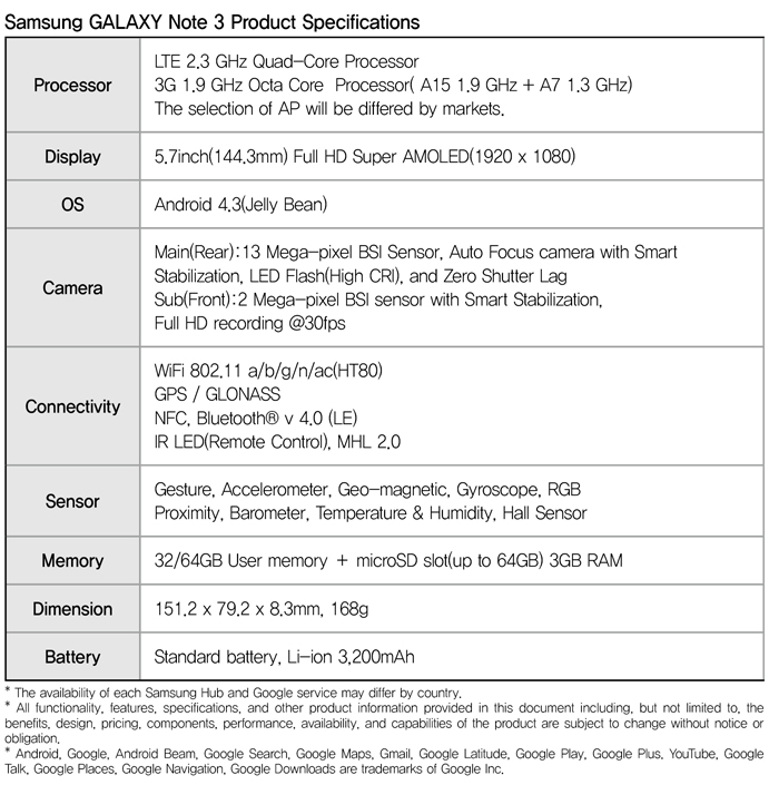 GALAXY Note 3 Specifications