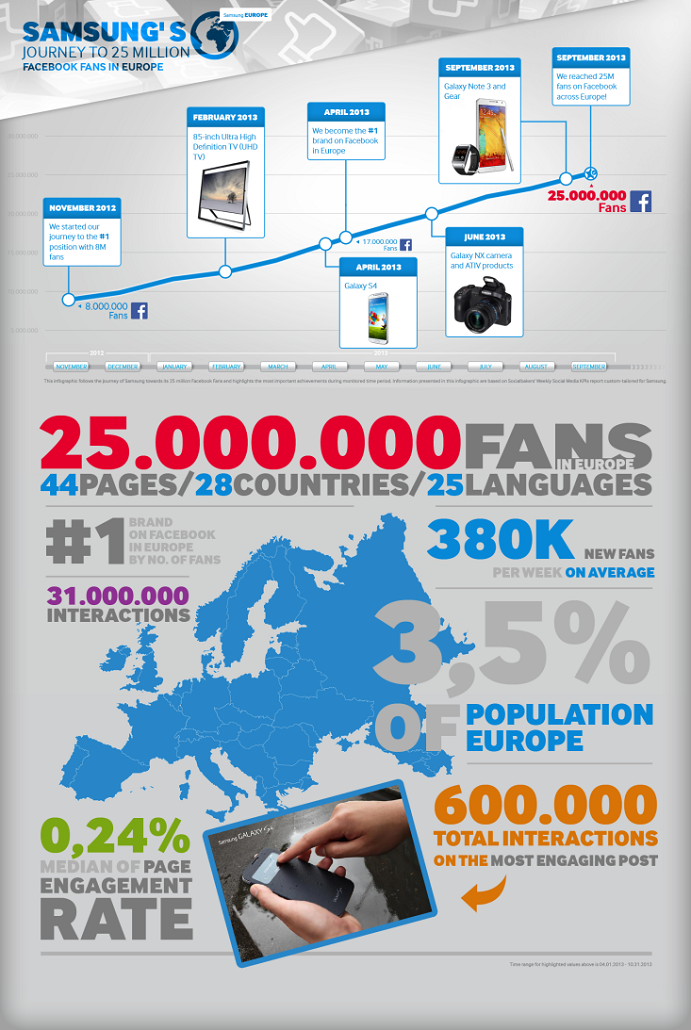 Engage Inspiration: Samsung Reaches 25M Facebook Fans, Becomes No.1 Brand in Europe