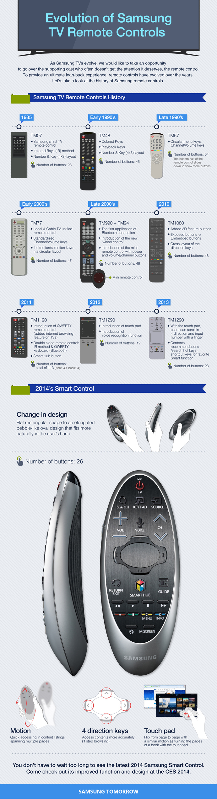 Infographic: Evolution of Samsung TV Remote Controls