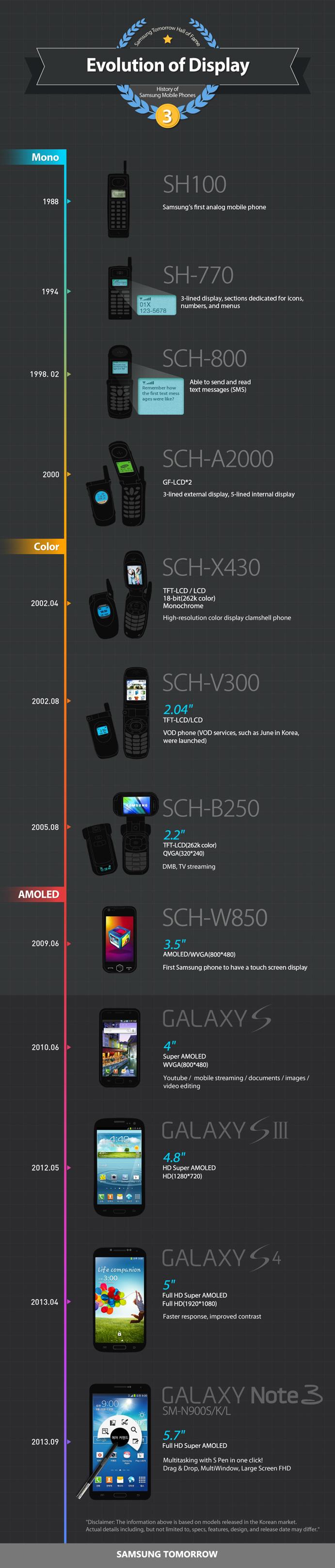 Infographic History of Samsung Mobile Phones Evolution of Display Evolucija displeja mobilnih telefona [infografika]