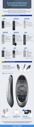 thumbnail_Evolution of Samsung TV Remote Controls