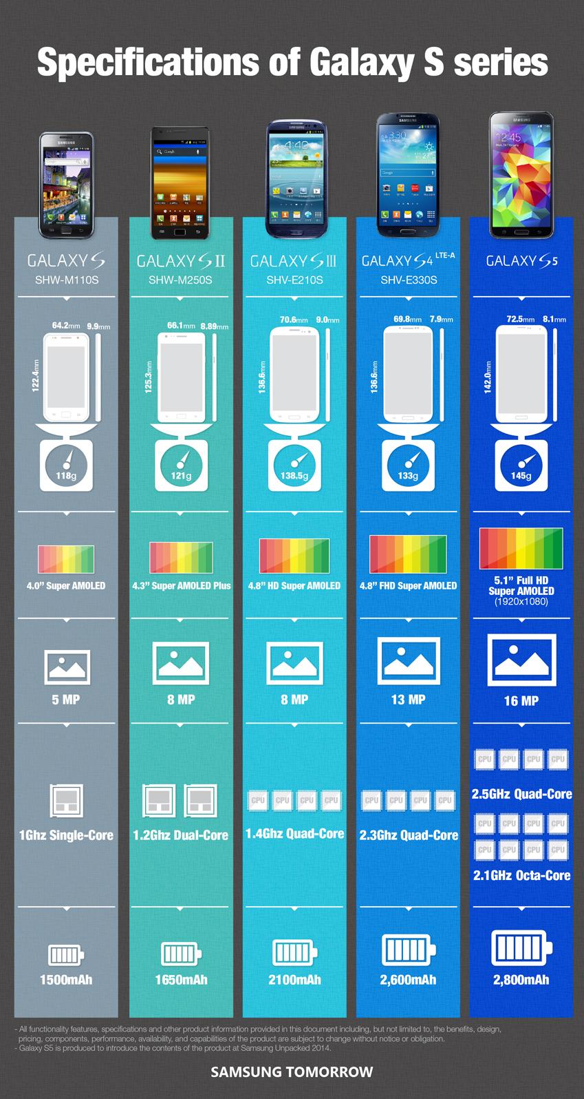 samsung hat das smartphone galaxy s5 vorgestellt. Black Bedroom Furniture Sets. Home Design Ideas