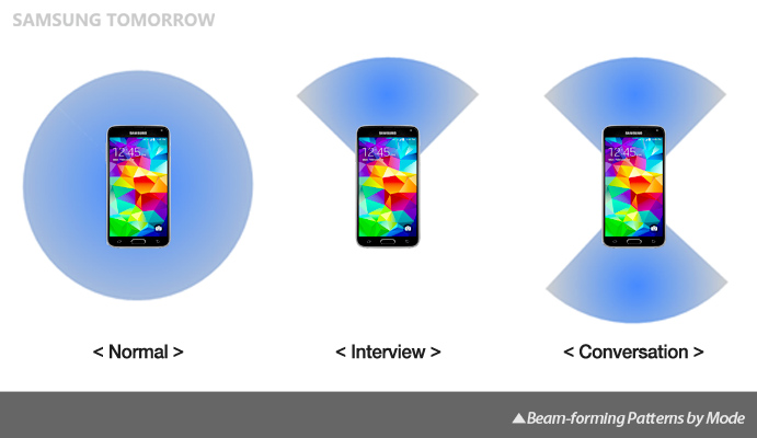 Galaxy S5 Audio: Beam-Forming Patterns of Galaxy S5