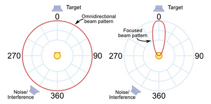 Beam-forming Technology