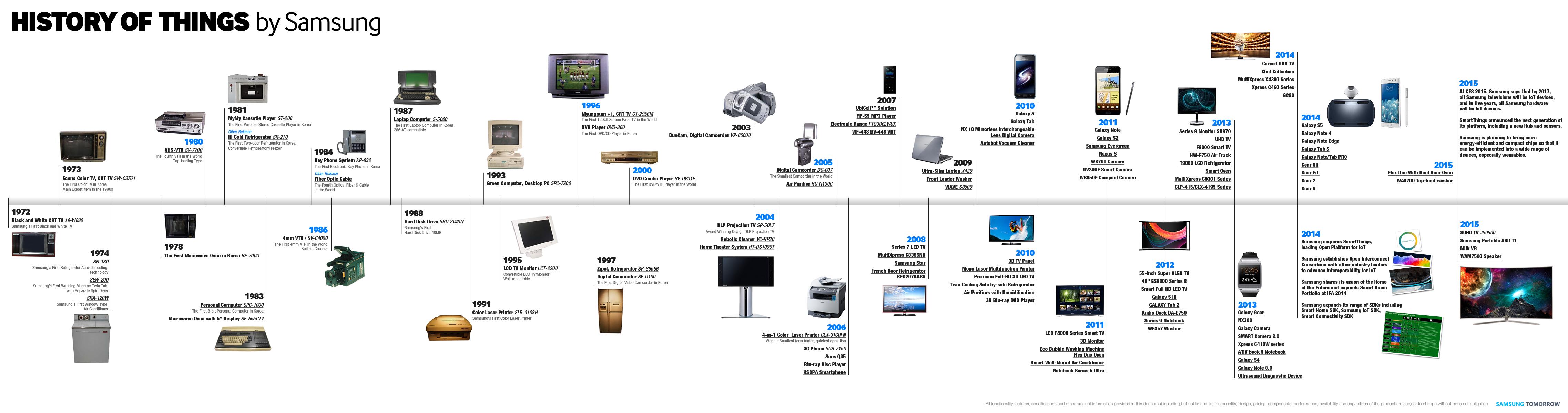 La Storia Di Samsung Electronics In Un Infografica