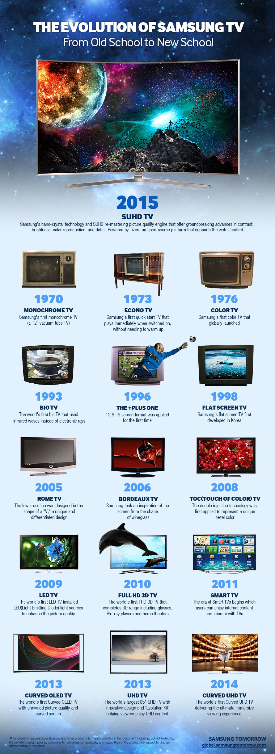 The Evolution of Samsung TV
