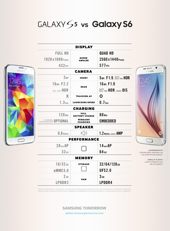 Samsung Galaxy S6 vs Galaxy S5 kıyaslama infografik