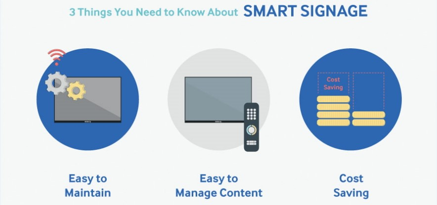 [Infographic] What Smart Signage Platform Delivers for Your Business