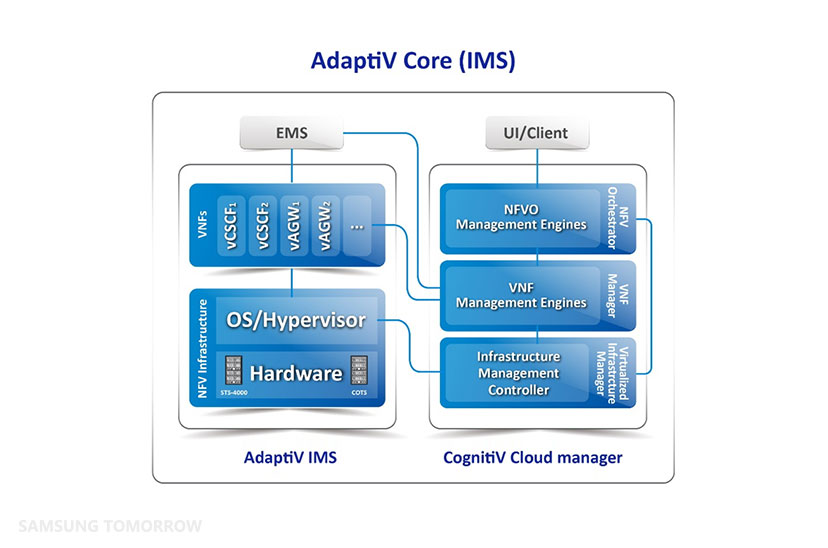 Samsung's AdaptiV Core Solution for IMS
