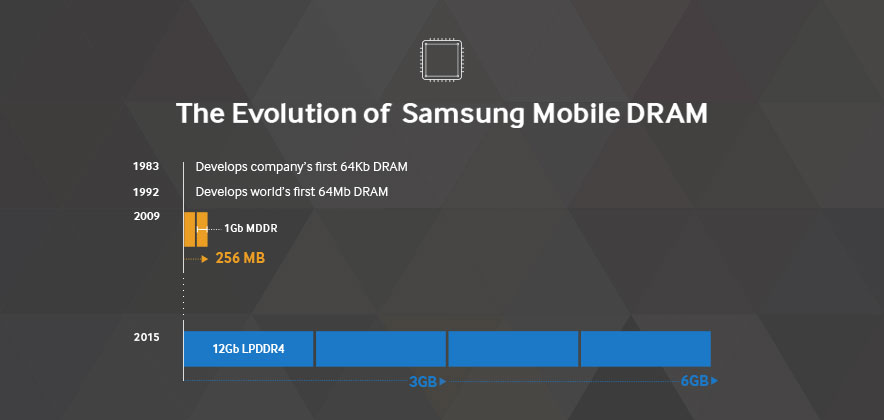 [Infographic] The Evolution of Samsung Mobile DRAM